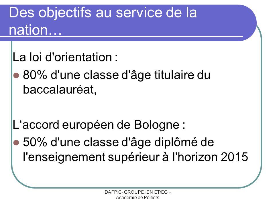 DAFPIC- GROUPE IEN ET/EG - Académie de Poitiers Des objectifs au service de la nation… La loi d'orientation : 80% d'une classe d'âge titulaire du bacc