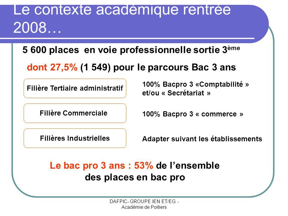 DAFPIC- GROUPE IEN ET/EG - Académie de Poitiers Le contexte académique rentrée 2008… Filière Tertiaire administratif Filière Commerciale Filières Indu