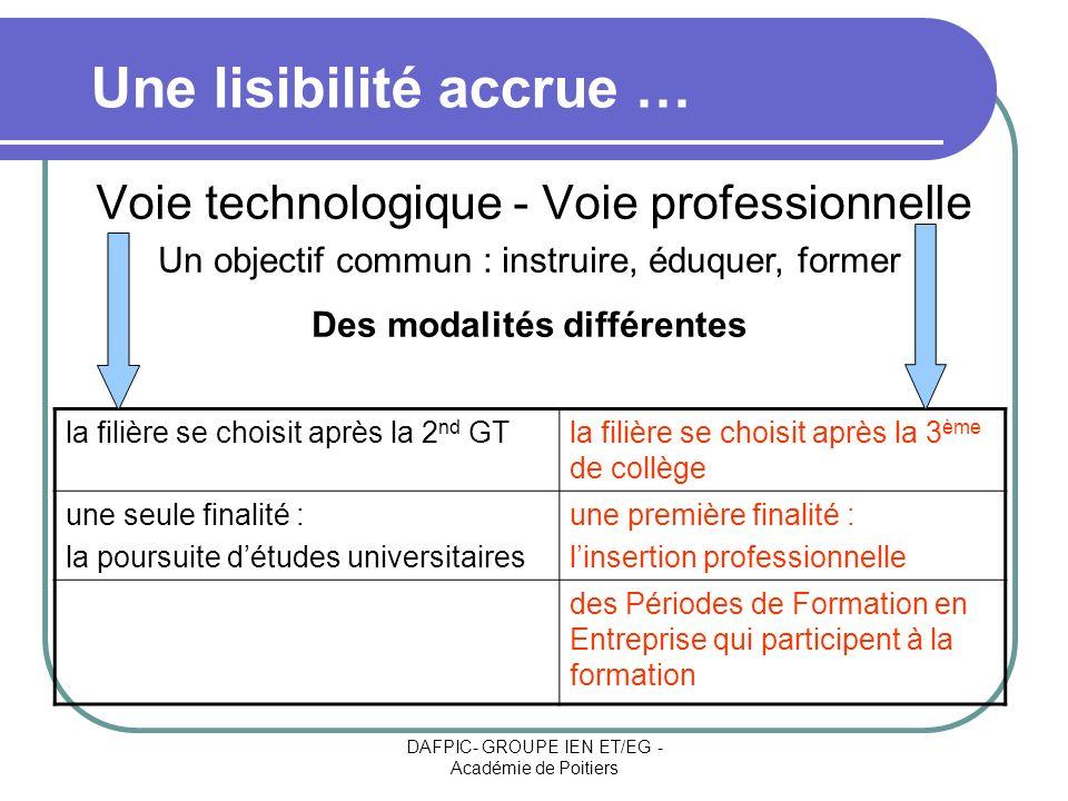 DAFPIC- GROUPE IEN ET/EG - Académie de Poitiers Voie technologique - Voie professionnelle la filière se choisit après la 2 nd GTla filière se choisit