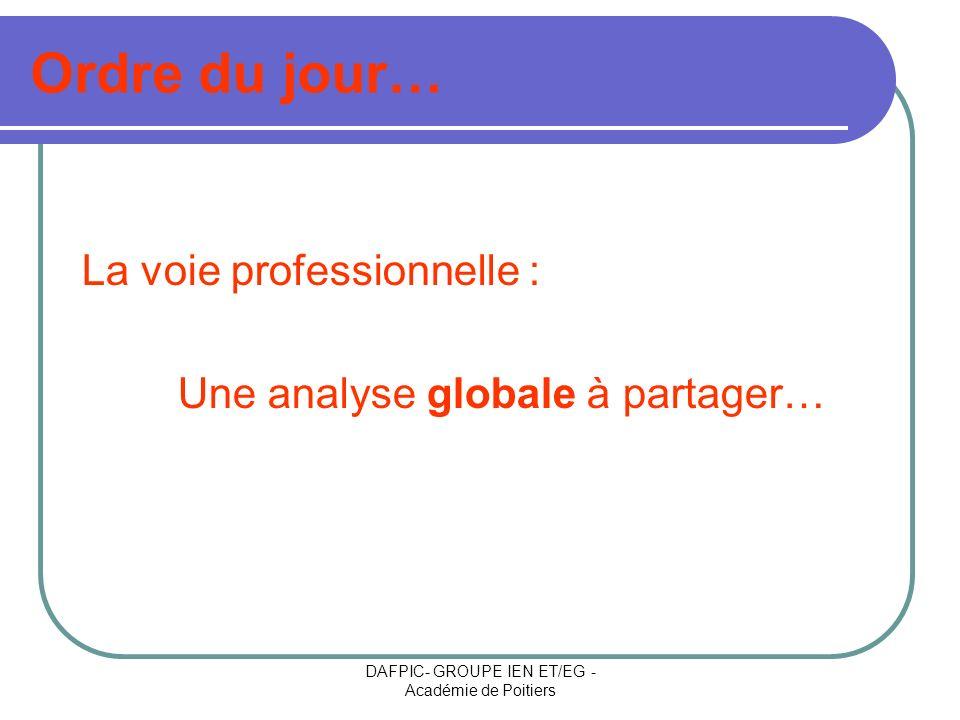 DAFPIC- GROUPE IEN ET/EG - Académie de Poitiers La voie professionnelle demain… BTS - DUT Terminale Bacpro Collège : classe de 3 ème 1ère Bacpro Seconde prof.