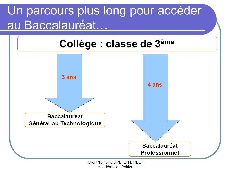DAFPIC- GROUPE IEN ET/EG - Académie de Poitiers Un parcours plus long pour accéder au Baccalauréat… Collège : classe de 3 ème 3 ans 4 ans Baccalauréat