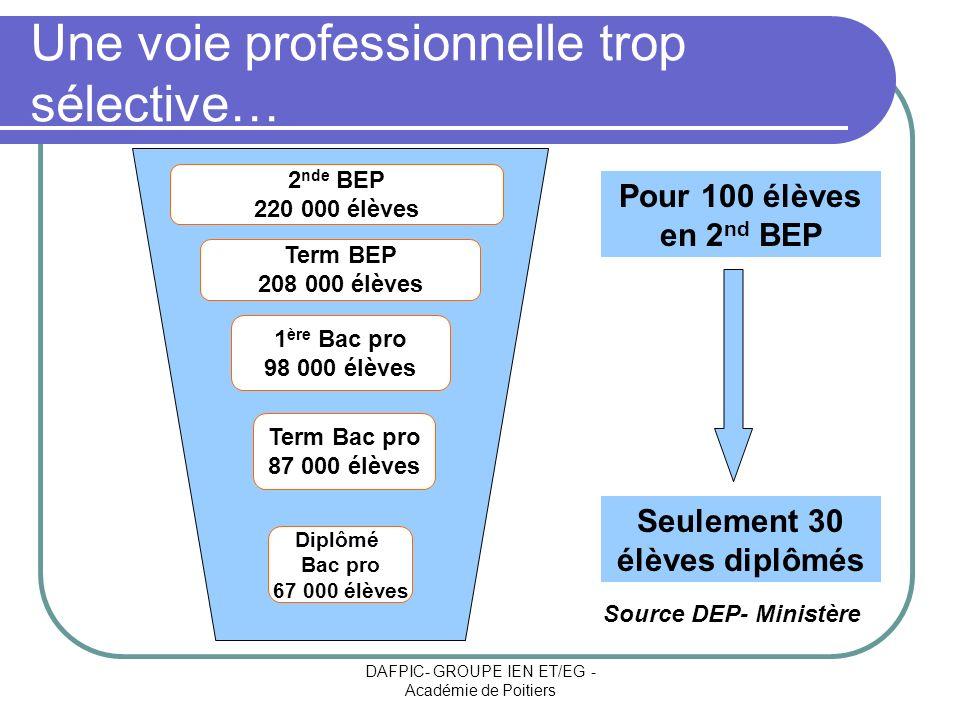 DAFPIC- GROUPE IEN ET/EG - Académie de Poitiers Une voie professionnelle trop sélective… 1 ère Bac pro 98 000 élèves 2 nde BEP 220 000 élèves Diplômé