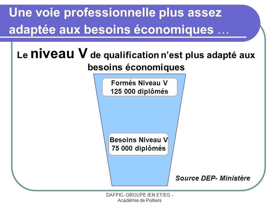 DAFPIC- GROUPE IEN ET/EG - Académie de Poitiers Une voie professionnelle plus assez adaptée aux besoins économiques … Besoins Niveau V 75 000 diplômés