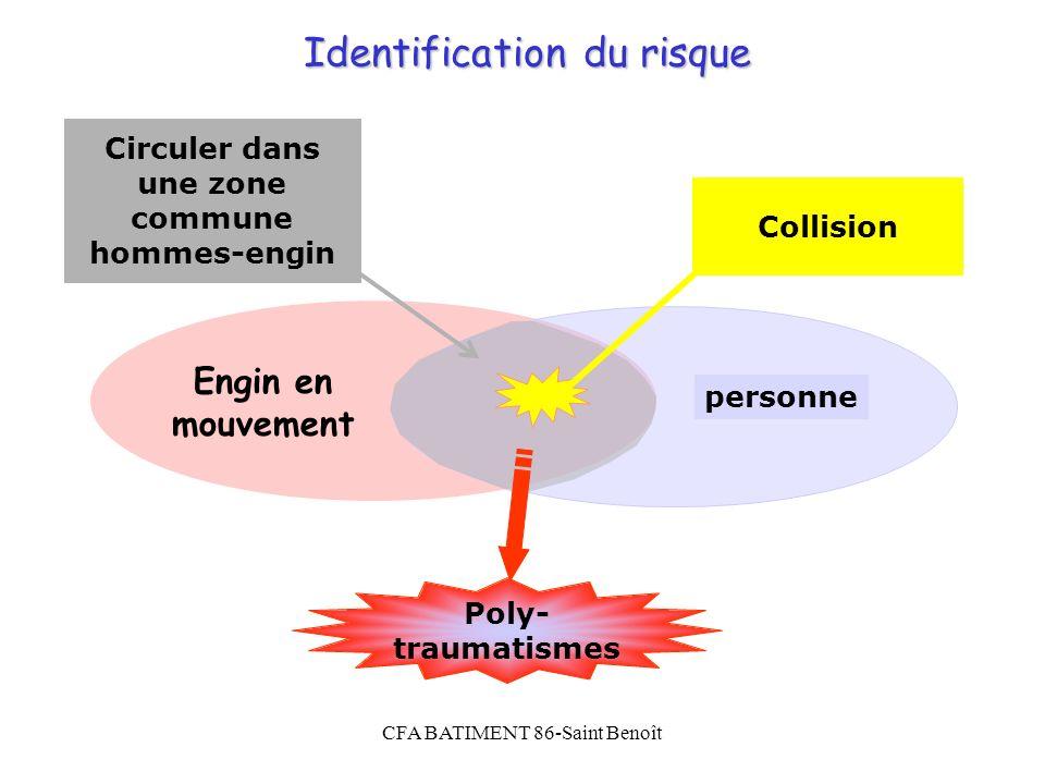 CFA BATIMENT 86-Saint Benoît Identification du risque personne Poly- traumatismes Collision Circuler dans une zone commune hommes-engin Engin en mouve