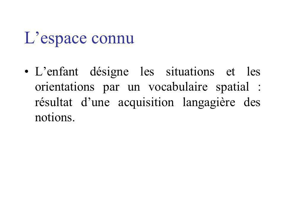 Lespace connu Lenfant désigne les situations et les orientations par un vocabulaire spatial : résultat dune acquisition langagière des notions.