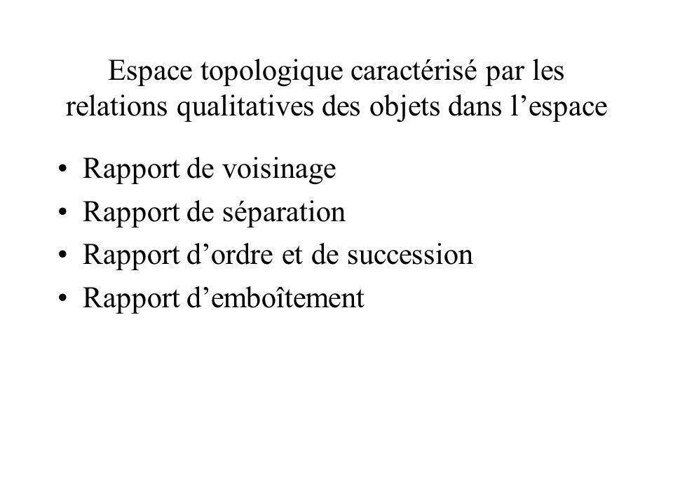 Espace topologique caractérisé par les relations qualitatives des objets dans lespace Rapport de voisinage Rapport de séparation Rapport dordre et de