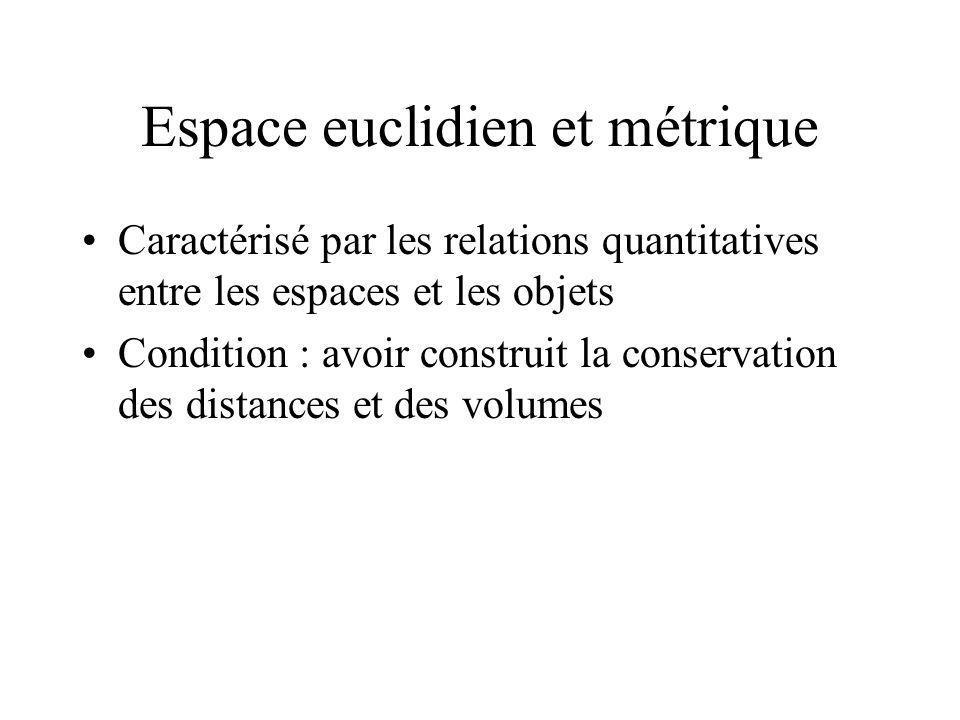Espace euclidien et métrique Caractérisé par les relations quantitatives entre les espaces et les objets Condition : avoir construit la conservation d
