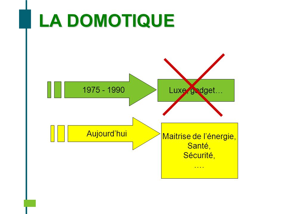 LA DOMOTIQUE Luxe, gadget… Maitrise de lénergie, Santé, Sécurité, …. 1975 - 1990 Aujourdhui