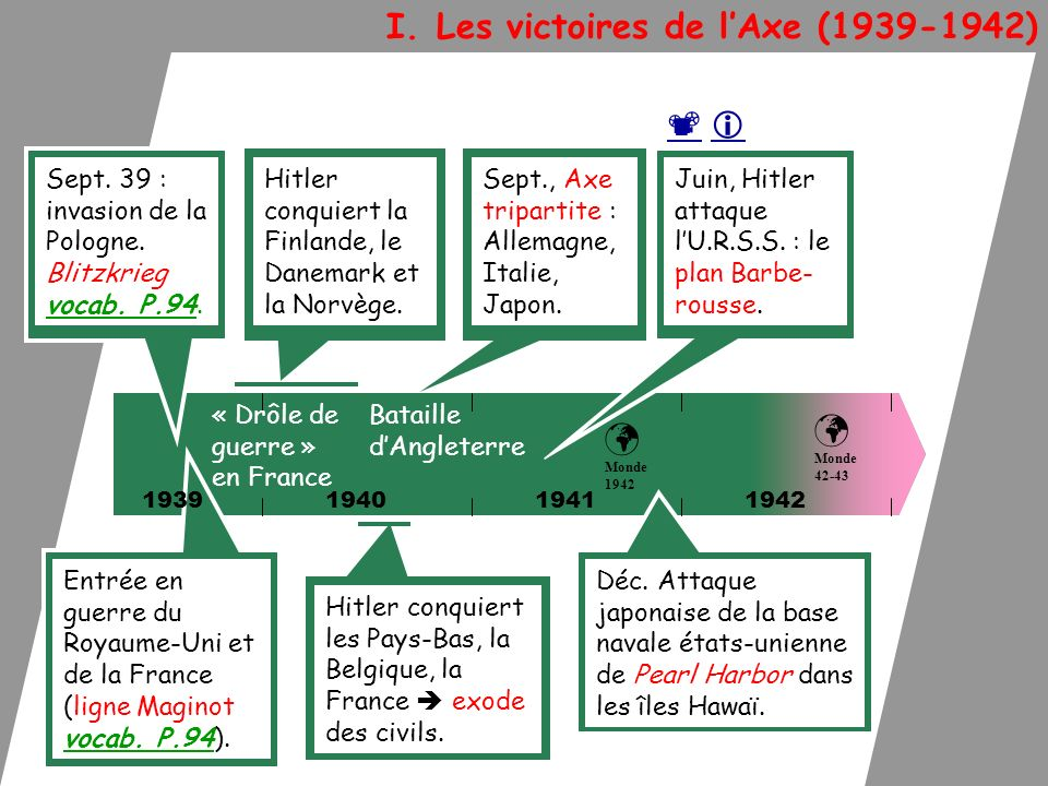 I. Les victoires de lAxe (1939-1942) 194019411942 Sept. 39 : invasion de la Pologne. Blitzkrieg vocab. P.94. Entrée en guerre du Royaume-Uni et de la