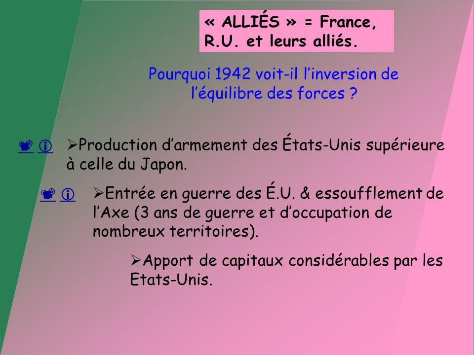 Pourquoi 1942 voit-il linversion de léquilibre des forces ? AXE = Allemagne et ses alliés. « ALLIÉS » = France, R.U. et leurs alliés. Apport de capita