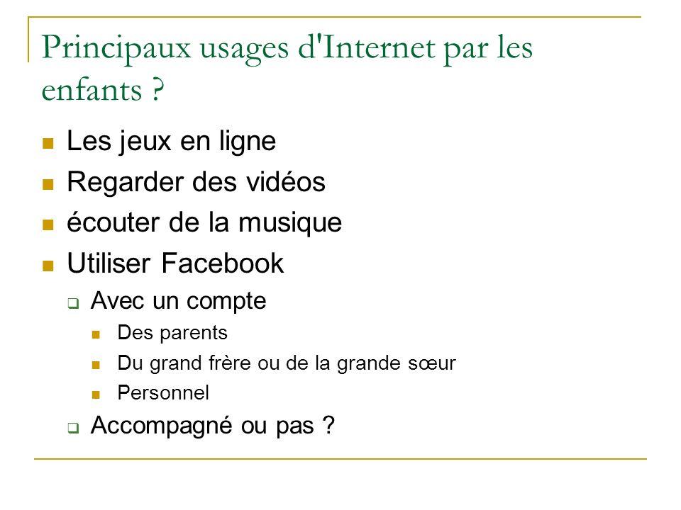 Principaux usages d'Internet par les enfants ? Les jeux en ligne Regarder des vidéos écouter de la musique Utiliser Facebook Avec un compte Des parent