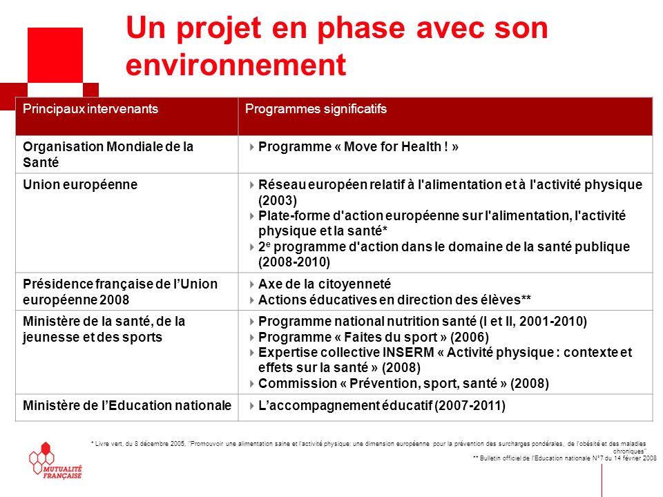 Un projet en phase avec son environnement Principaux intervenantsProgrammes significatifs Organisation Mondiale de la Santé Programme « Move for Healt