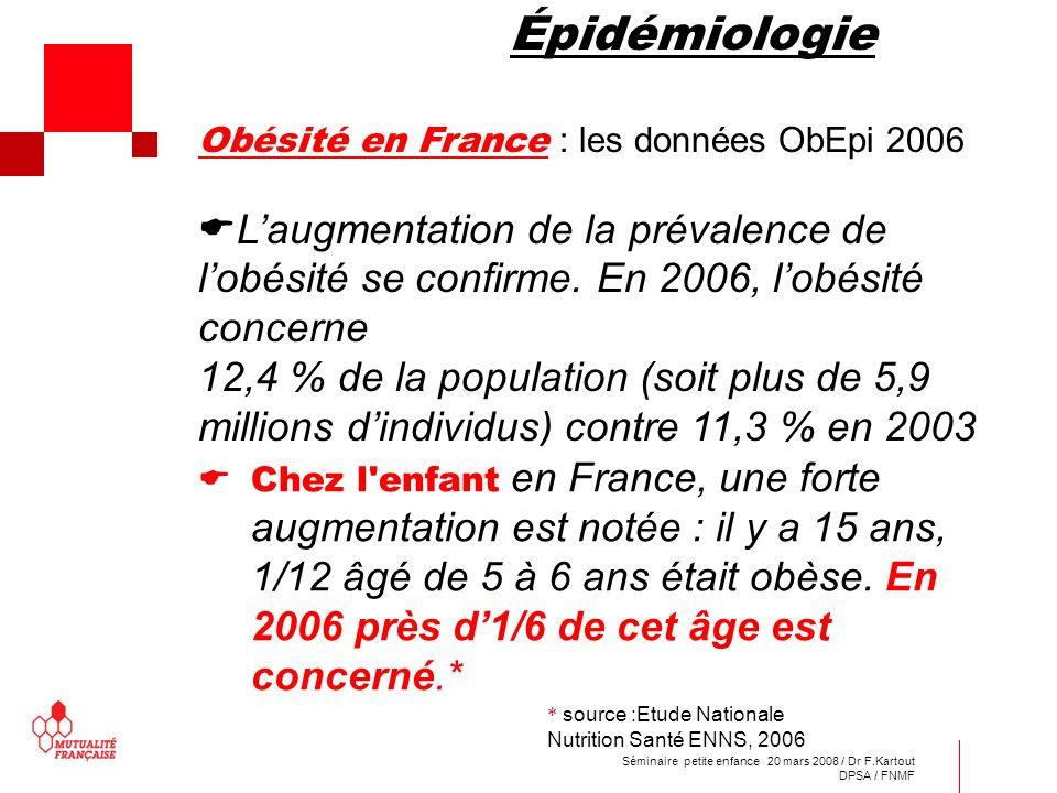 Séminaire petite enfance 20 mars 2008 / Dr F.Kartout DPSA / FNMF Épidémiologie Obésité en France : les données ObEpi 2006 Laugmentation de la prévalen