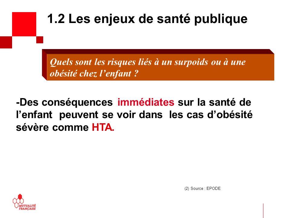 -Des conséquences immédiates sur la santé de lenfant peuvent se voir dans les cas dobésité sévère comme HTA. (2) Source : EPODE 1.2 Les enjeux de sant