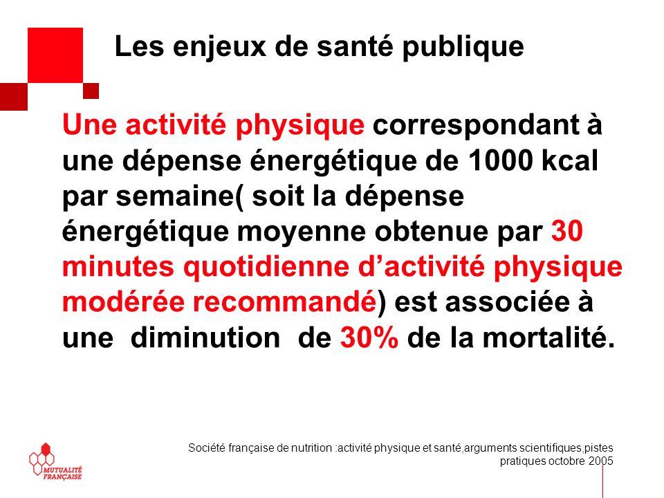 Une activité physique correspondant à une dépense énergétique de 1000 kcal par semaine( soit la dépense énergétique moyenne obtenue par 30 minutes quo