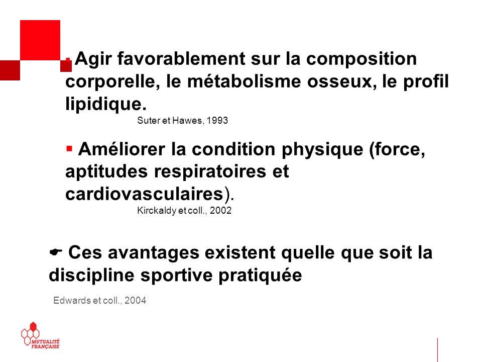 Agir favorablement sur la composition corporelle, le métabolisme osseux, le profil lipidique. Suter et Hawes, 1993 Améliorer la condition physique (fo