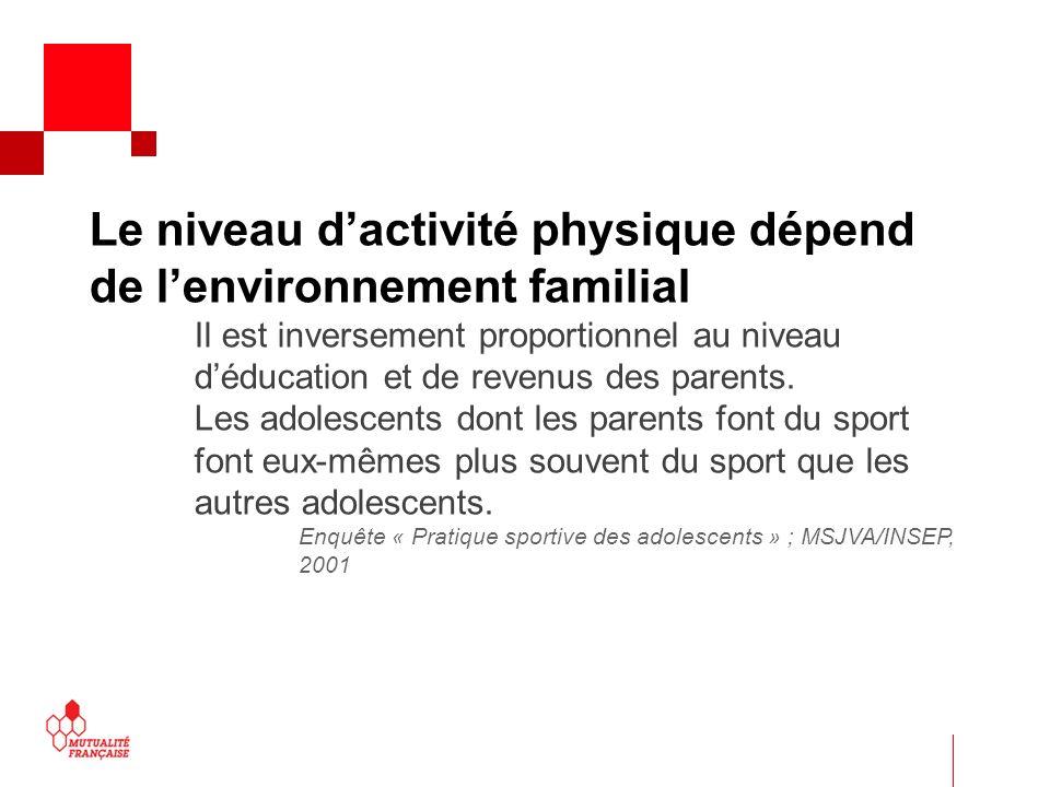 Le niveau dactivité physique dépend de lenvironnement familial Il est inversement proportionnel au niveau déducation et de revenus des parents.