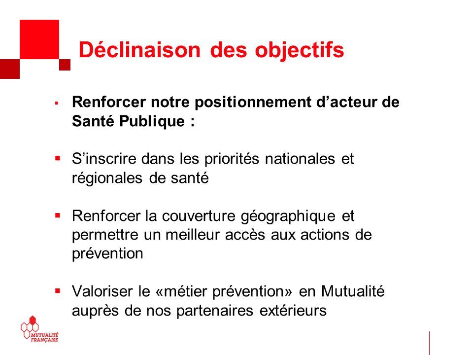 Lutter contre la sédentarité Les enfants français sont moins actifs que les enfants européens Seulement 11 % des filles et 25 % des garçons ont une activité physique conforme aux recommandations, ce qui situe la France en queue de peloton des pays européens.