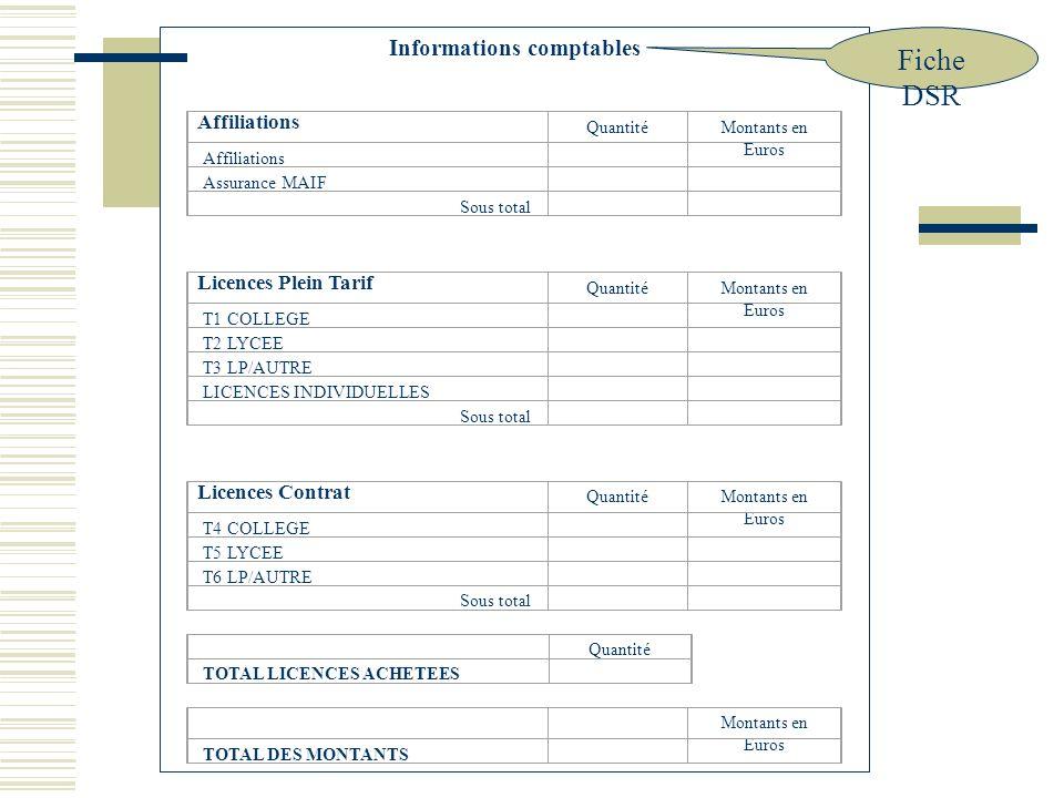 1/ Prélèvements présentés 2/ Détail des commandes Informations comptables Affiliations QuantitéMontants en Euros Affiliations Assurance MAIF Sous total Licences Plein Tarif QuantitéMontants en Euros T1 COLLEGE T2 LYCEE T3 LP/AUTRE LICENCES INDIVIDUELLES Sous total Licences Contrat QuantitéMontants en Euros T4 COLLEGE T5 LYCEE T6 LP/AUTRE Sous total Quantité TOTAL LICENCES ACHETEES Montants en Euros TOTAL DES MONTANTS Fiche DSR