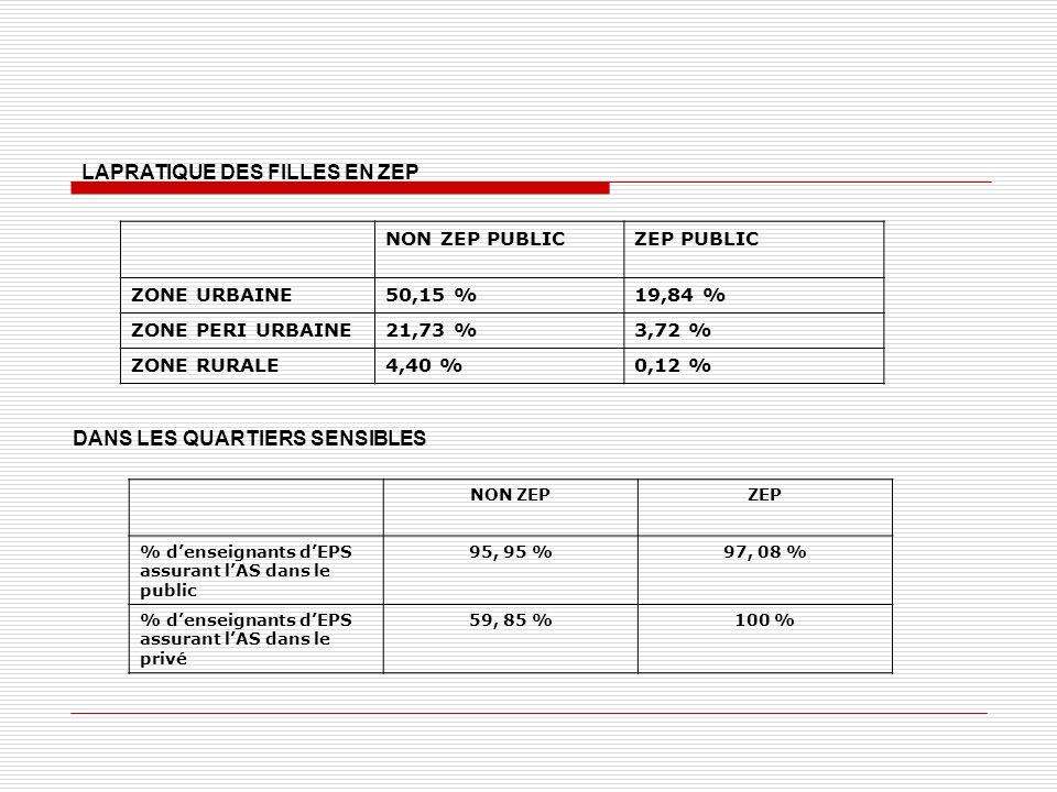 LAPRATIQUE DES FILLES EN ZEP NON ZEP PUBLICZEP PUBLIC ZONE URBAINE50,15 %19,84 % ZONE PERI URBAINE21,73 %3,72 % ZONE RURALE4,40 %0,12 % DANS LES QUARTIERS SENSIBLES NON ZEPZEP % denseignants dEPS assurant lAS dans le public 95, 95 %97, 08 % % denseignants dEPS assurant lAS dans le privé 59, 85 %100 %