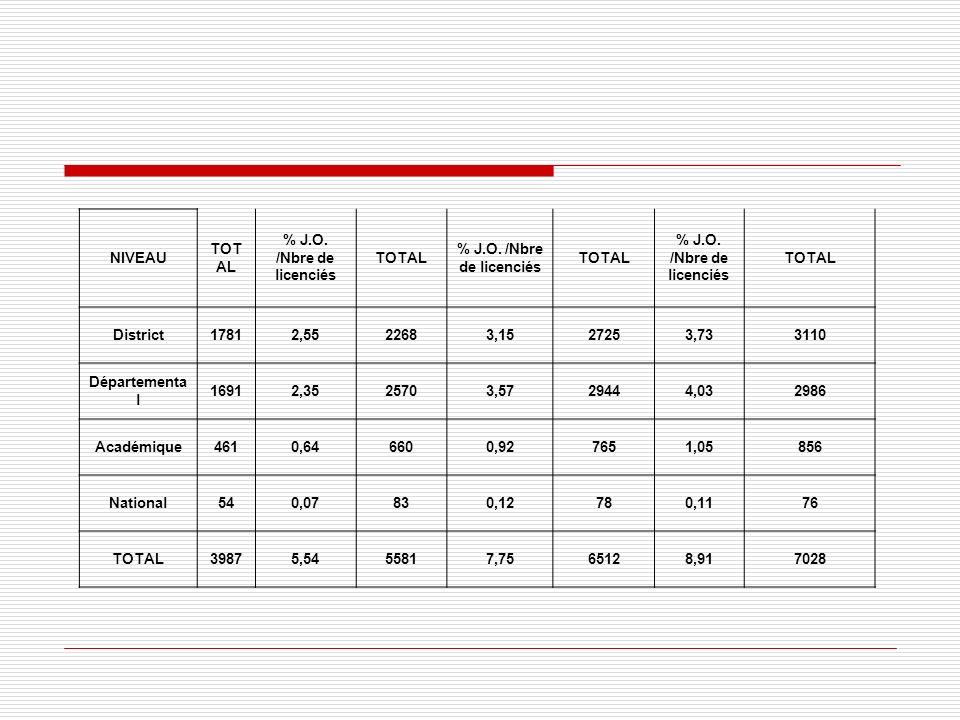 NIVEAU TOT AL % J.O. /Nbre de licenciés TOTAL % J.O. /Nbre de licenciés TOTAL % J.O. /Nbre de licenciés TOTAL District17812,5522683,1527253,733110 Dép