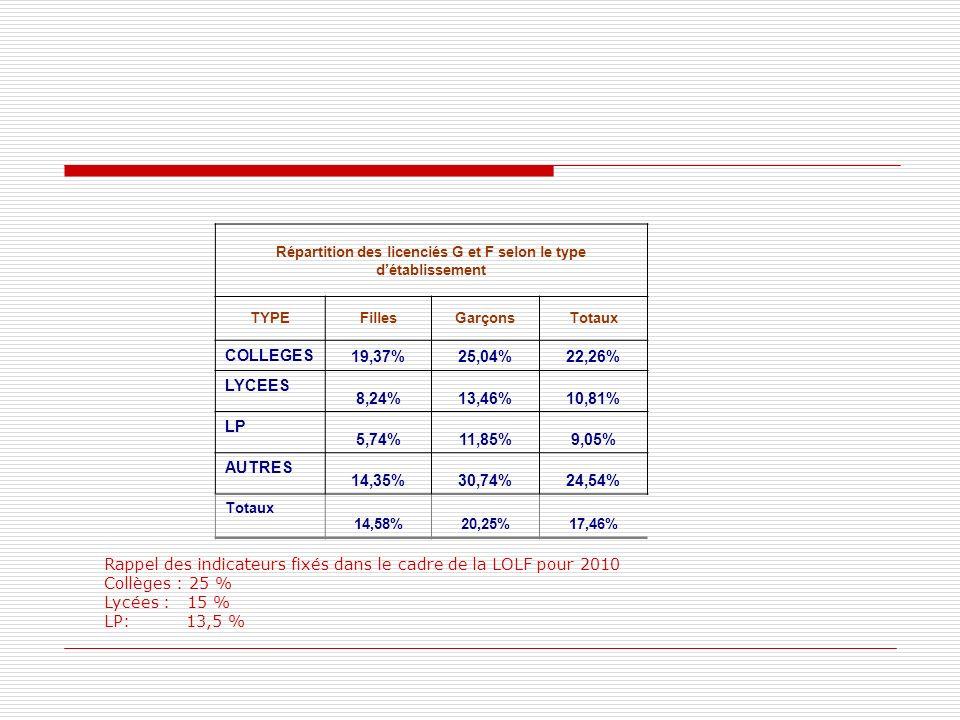 Répartition des licenciés G et F selon le type détablissement TYPEFillesGarçonsTotaux COLLEGES 19,37%25,04%22,26% LYCEES 8,24%13,46%10,81% LP 5,74%11,85%9,05% AUTRES 14,35%30,74%24,54% Totaux 14,58%20,25%17,46% Rappel des indicateurs fixés dans le cadre de la LOLF pour 2010 Collèges : 25 % Lycées : 15 % LP: 13,5 %