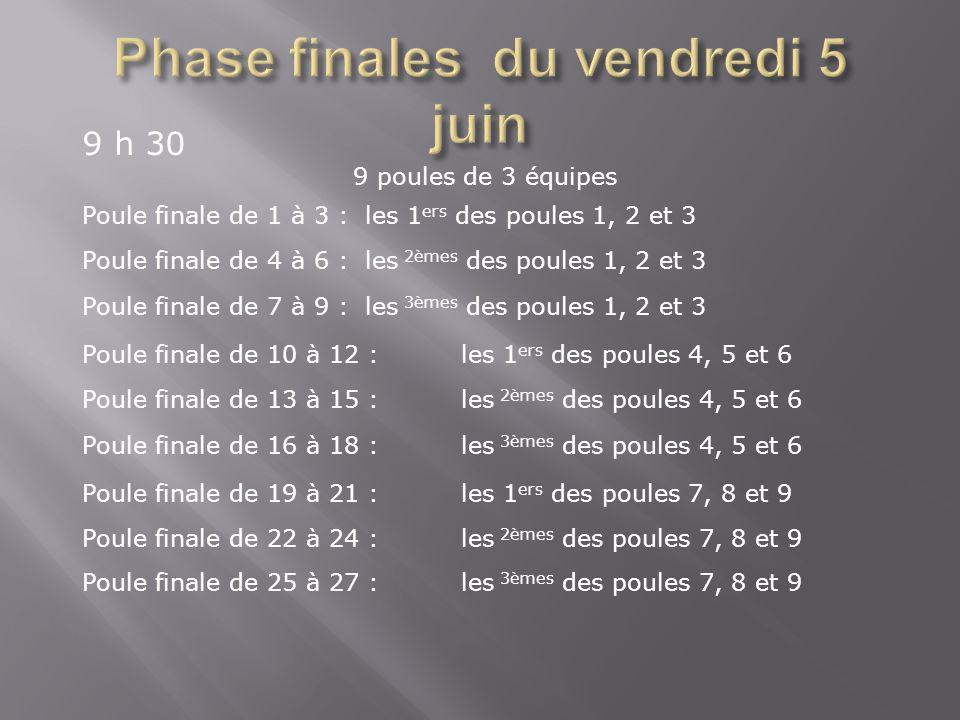 9 h 30 9 poules de 3 équipes Poule finale de 1 à 3 :les 1 ers des poules 1, 2 et 3 Poule finale de 4 à 6 :les 2èmes des poules 1, 2 et 3 Poule finale