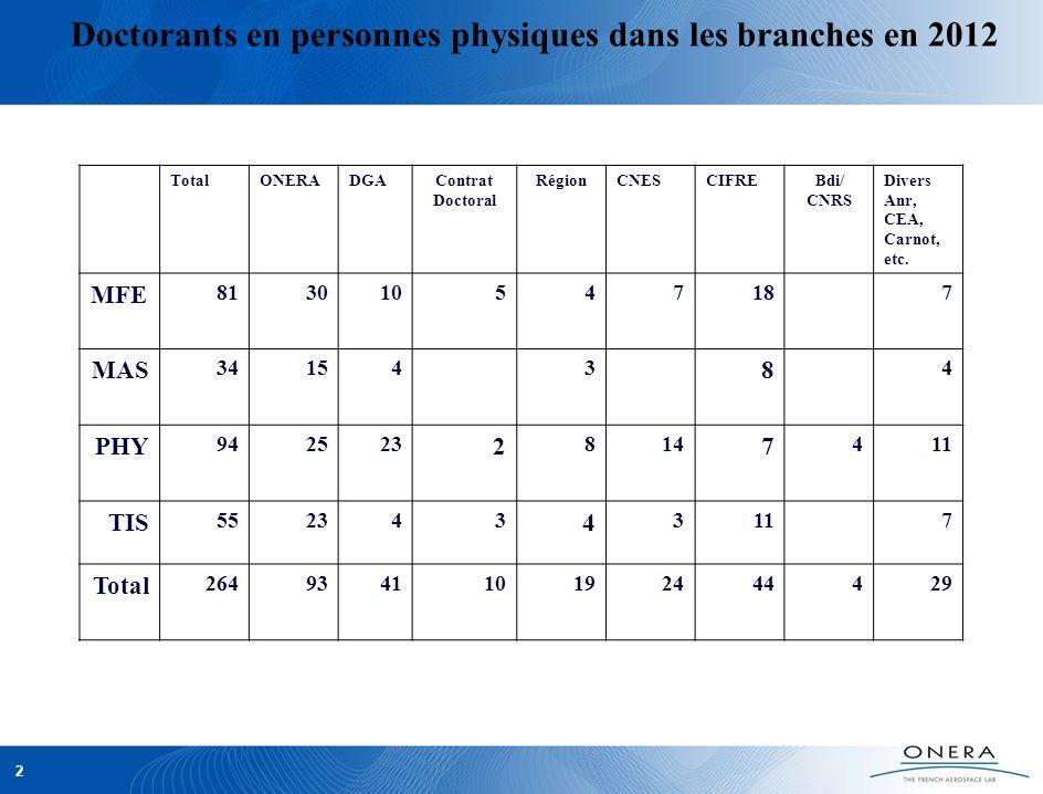 2 Doctorants en personnes physiques dans les branches en 2012 TotalONERADGAContrat Doctoral RégionCNESCIFREBdi/ CNRS Divers Anr, CEA, Carnot, etc. MFE