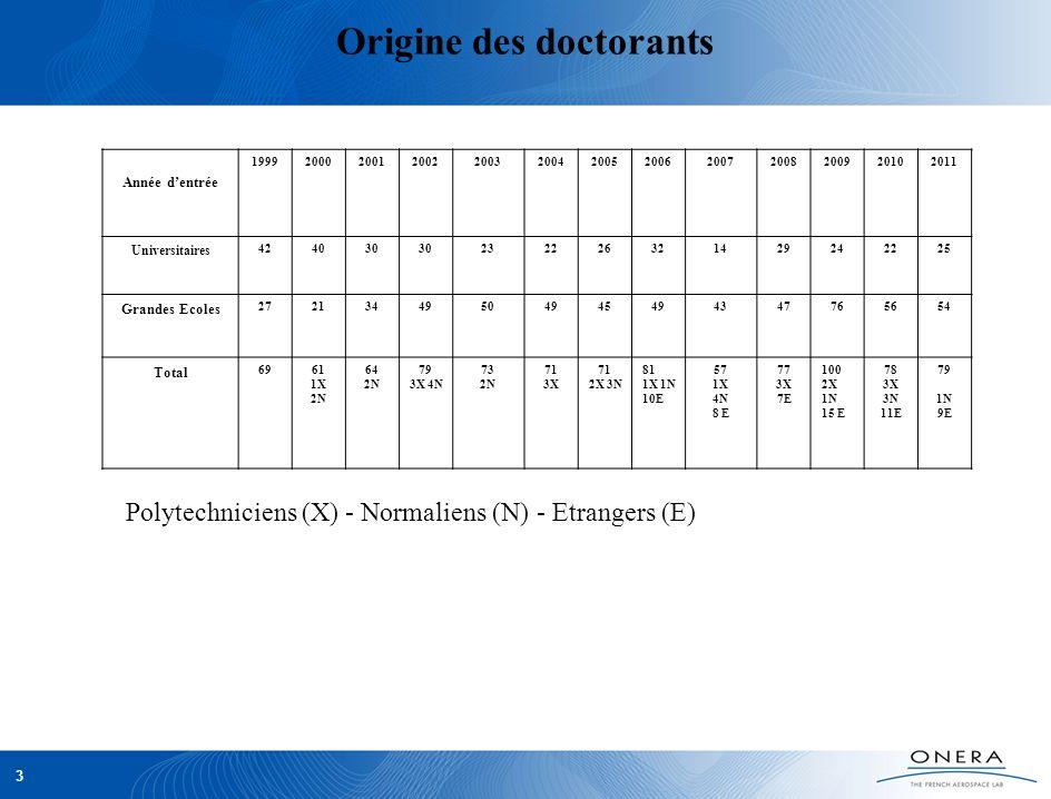 4 Doctorants dorigine étrangère 42 doctorants dorigine étrangère en 2012, soit 16% des doctorants à lONERA Nationalités : Italie8Pologne2Cameroun 1 Espagne9Russie1Thaïlande 1 Portugal1Mexique1Liban1 Grèce1 Brésil2Madagascar 1 Allemagne2Canada1Inde 1 Roumanie3 Maroc 2Chine 1 Belgique1Tunisie2