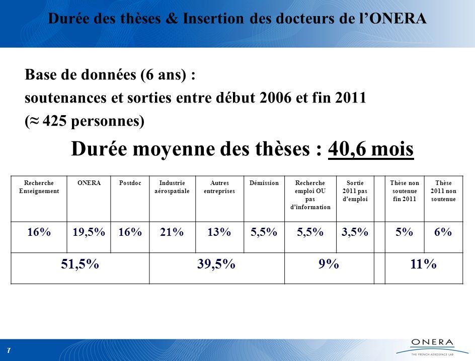 7 Durée des thèses & Insertion des docteurs de lONERA Base de données (6 ans) : soutenances et sorties entre début 2006 et fin 2011 ( 425 personnes) D