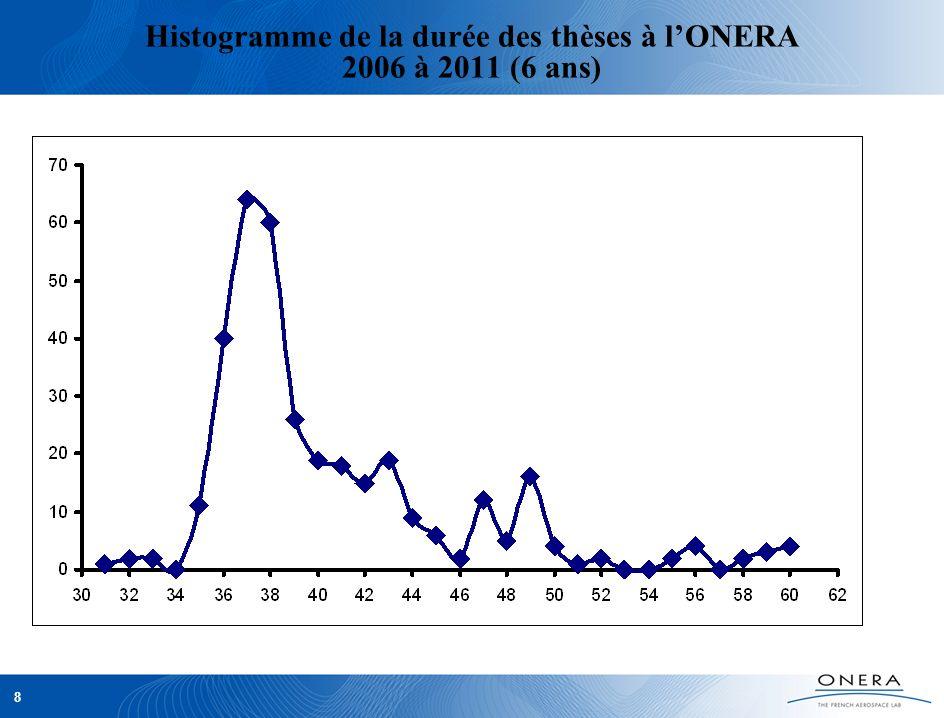 9 Insertion des postdoctorants de lONERA Recherche Enseignement ONERAIndustrie Aérospatiale Autres entreprises Pas de nouvelles Total50%17%15%9% 67%24%9% Base de données : sorties de 1999 à 2011 (138 personnes)