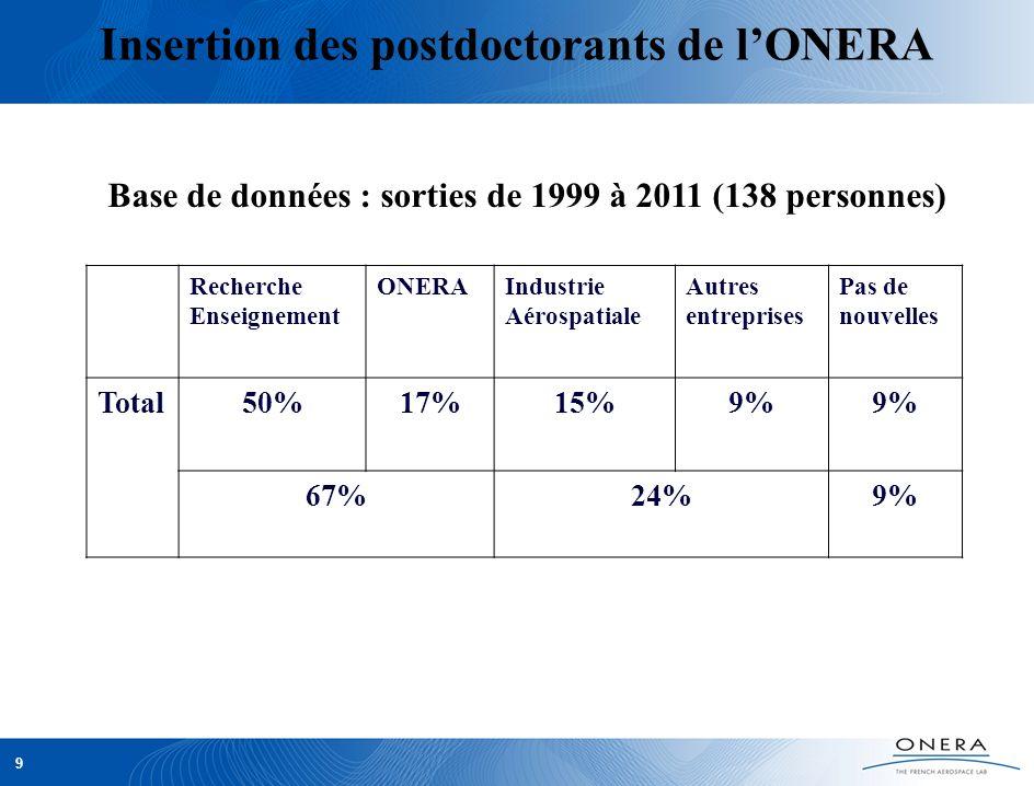 9 Insertion des postdoctorants de lONERA Recherche Enseignement ONERAIndustrie Aérospatiale Autres entreprises Pas de nouvelles Total50%17%15%9% 67%24
