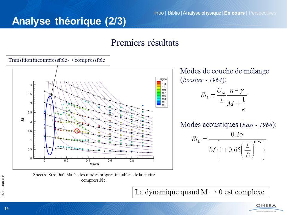 DAFE - JDD 2011 14 Analyse théorique (2/3) Intro | Biblio | Analyse physique | En cours | Perspectives Premiers résultats Modes de couche de mélange (