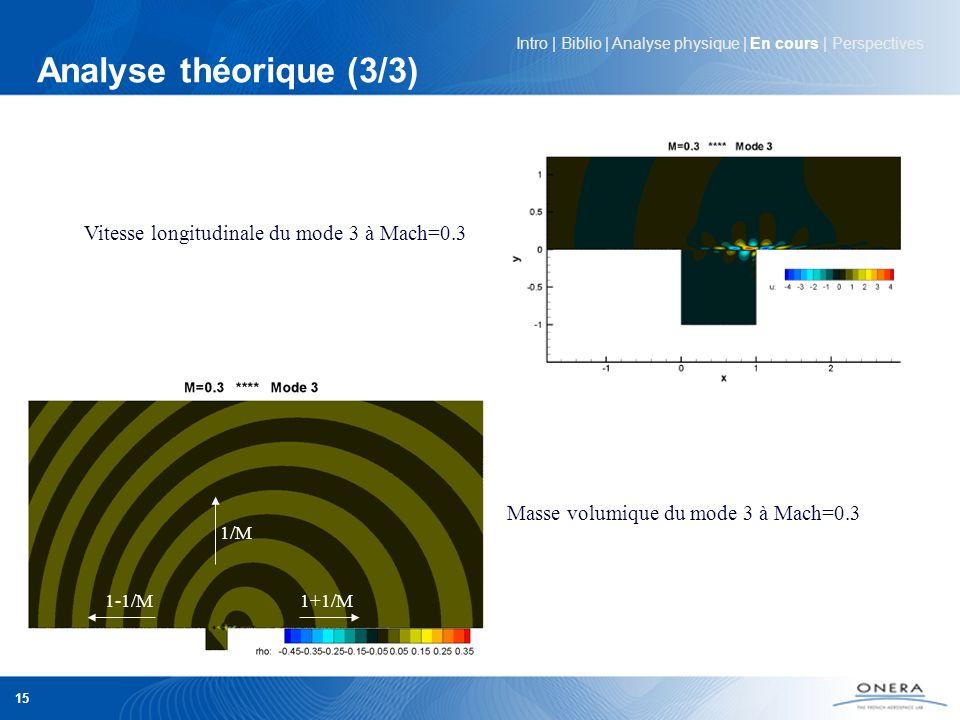 DAFE - JDD 2011 15 Analyse théorique (3/3) Intro | Biblio | Analyse physique | En cours | Perspectives 1/M 1-1/M 1+1/M Vitesse longitudinale du mode 3