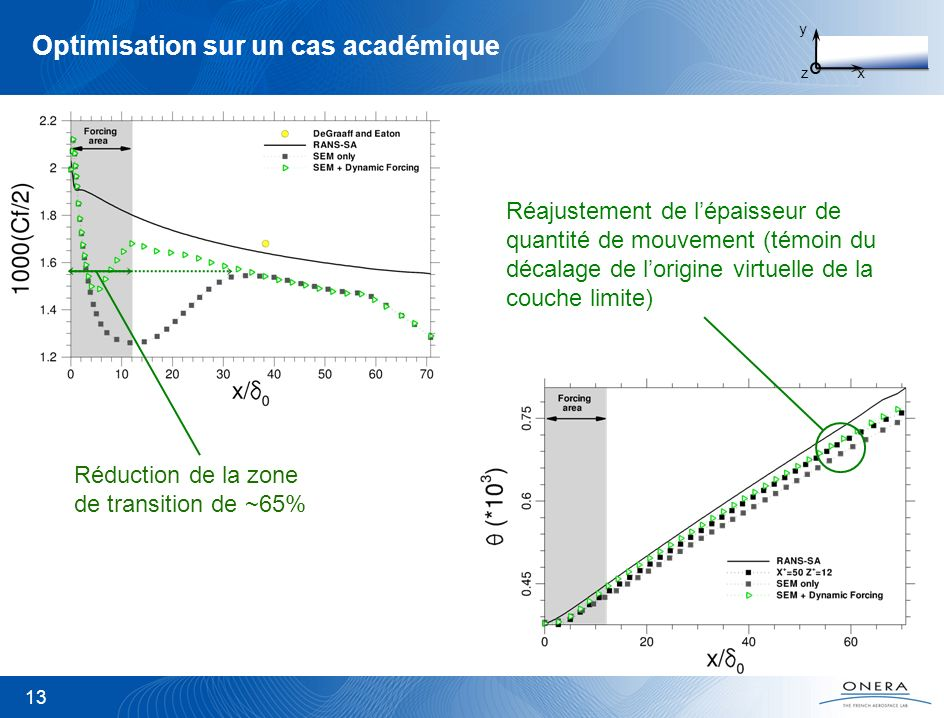 Optimisation sur un cas académique 13 Réajustement de lépaisseur de quantité de mouvement (témoin du décalage de lorigine virtuelle de la couche limit