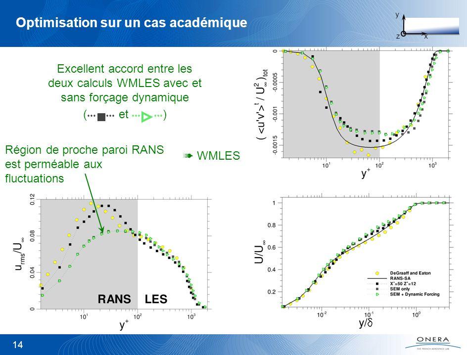 Optimisation sur un cas académique 14 Région de proche paroi RANS est perméable aux fluctuations WMLES Excellent accord entre les deux calculs WMLES a