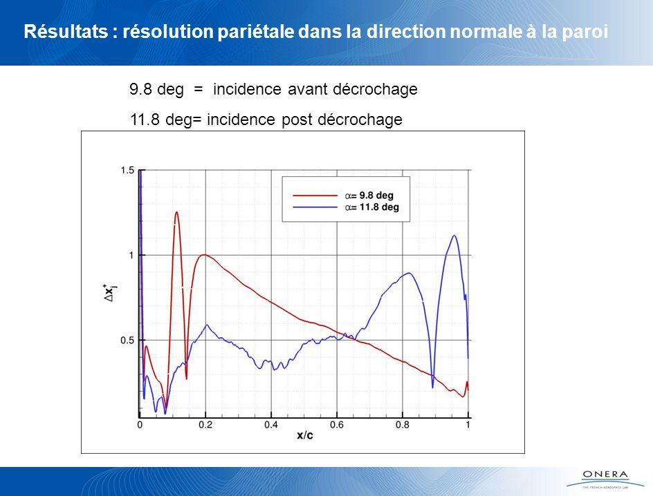 9.8 deg = incidence avant décrochage 11.8 deg= incidence post décrochage Résultats : résolution pariétale dans la direction normale à la paroi