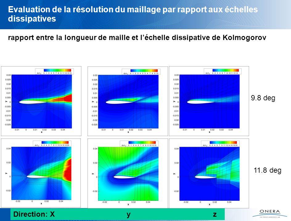 Evaluation de la résolution du maillage par rapport aux échelles dissipatives rapport entre la longueur de maille et léchelle dissipative de Kolmogoro