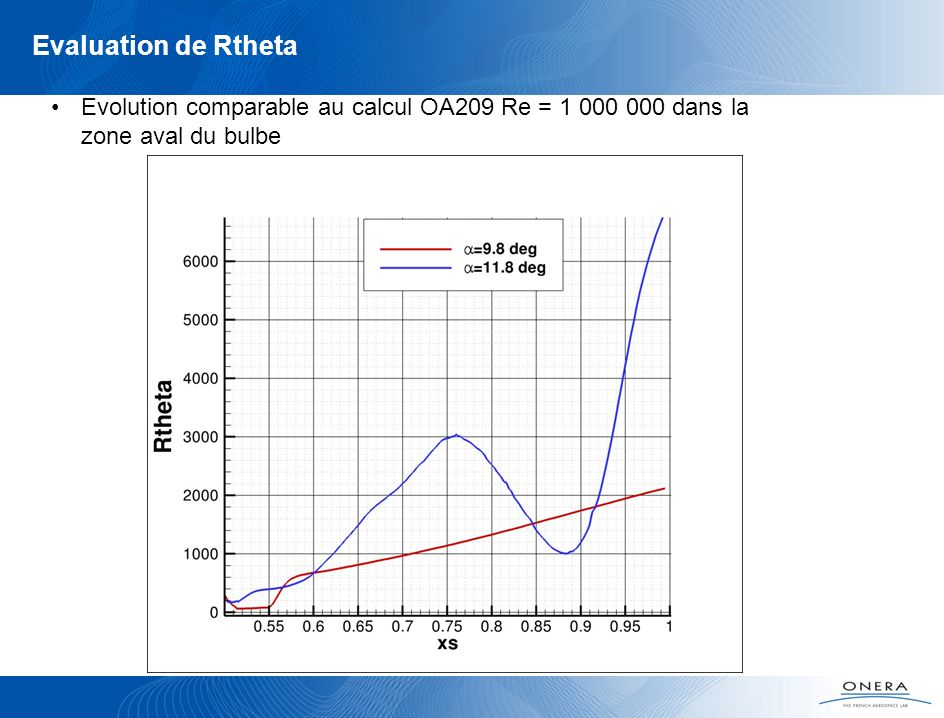 Evolution comparable au calcul OA209 Re = 1 000 000 dans la zone aval du bulbe Evaluation de Rtheta