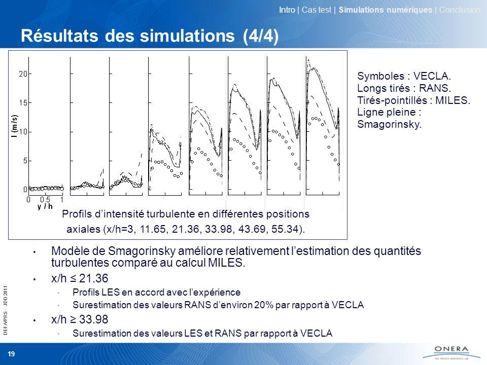 DEFA/PRS - JDD 2011 19 Résultats des simulations (4/4) Intro | Cas test | Simulations numériques | Conclusion Profils dintensité turbulente en différe