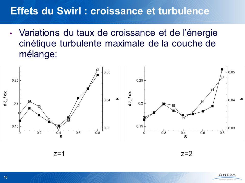 16 Effets du Swirl : croissance et turbulence Variations du taux de croissance et de lénergie cinétique turbulente maximale de la couche de mélange: z