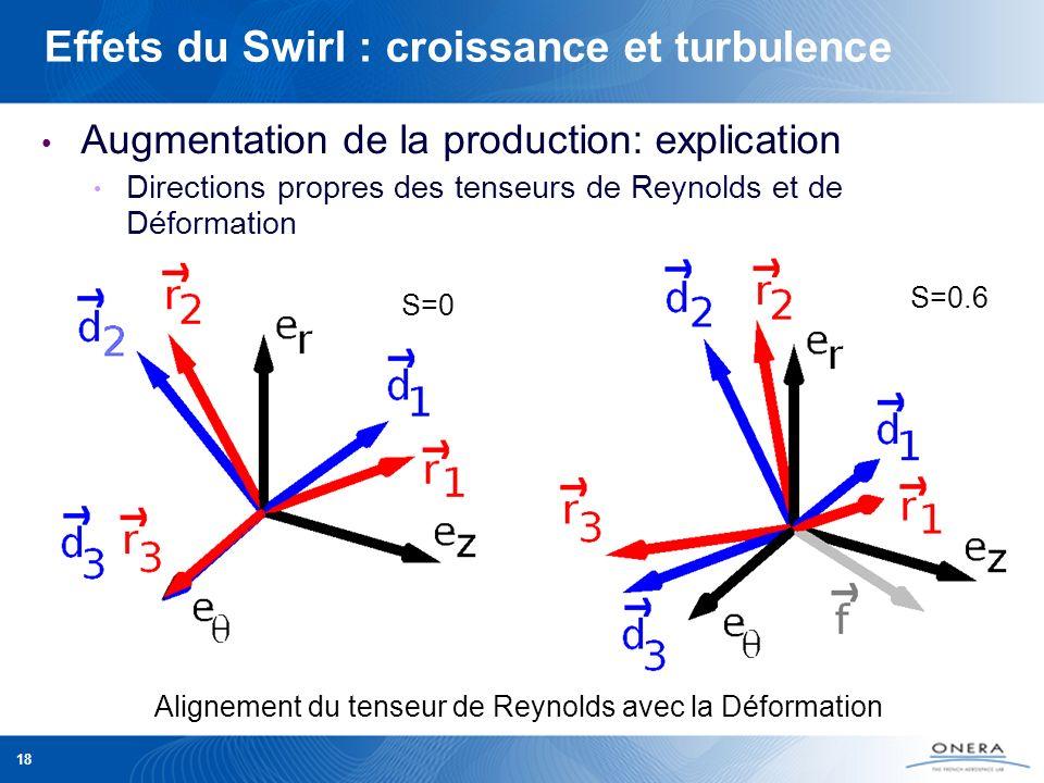 18 Effets du Swirl : croissance et turbulence Alignement du tenseur de Reynolds avec la Déformation S=0 S=0.6 Augmentation de la production: explicati