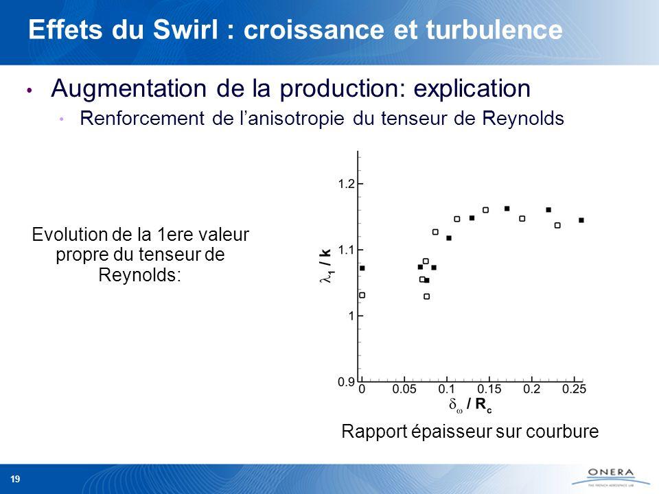 19 Augmentation de la production: explication Renforcement de lanisotropie du tenseur de Reynolds Effets du Swirl : croissance et turbulence Rapport é