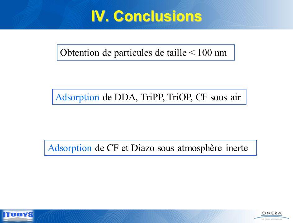Adsorption de CF et Diazo sous atmosphère inerte IV. Conclusions Obtention de particules de taille < 100 nm Adsorption de DDA, TriPP, TriOP, CF sous a