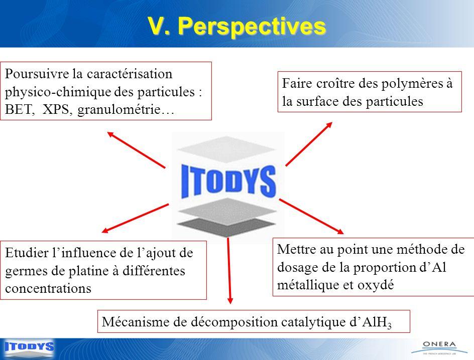 V. Perspectives Etudier linfluence de lajout de germes de platine à différentes concentrations Poursuivre la caractérisation physico-chimique des part