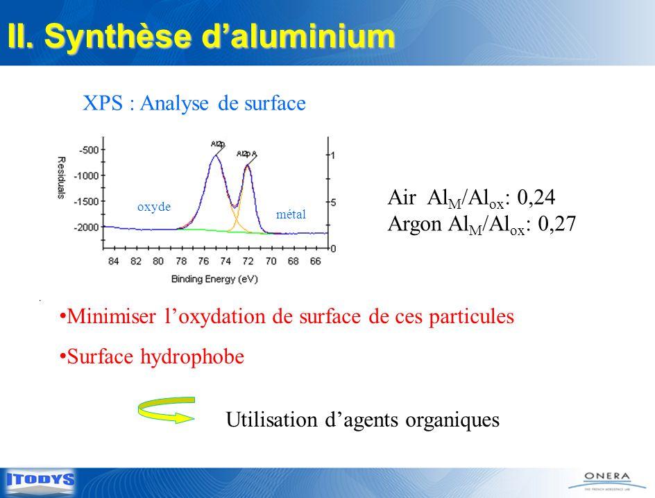 Minimiser loxydation de surface de ces particules Surface hydrophobe Utilisation dagents organiques Air Al M /Al ox : 0,24 Argon Al M /Al ox : 0,27 XP