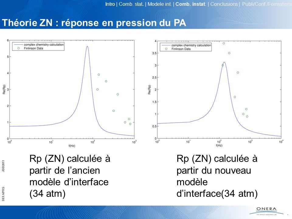 18 DEFA/PRSJDD2011 Rp (ZN) calculée à partir de lancien modèle dinterface (34 atm) Rp (ZN) calculée à partir du nouveau modèle dinterface(34 atm) Théo