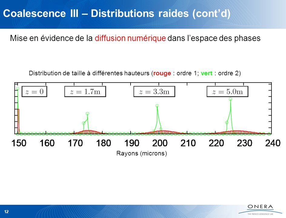 Coalescence III – Distributions raides (contd) 12 Distribution de taille à différentes hauteurs (rouge : ordre 1; vert : ordre 2) Mise en évidence de