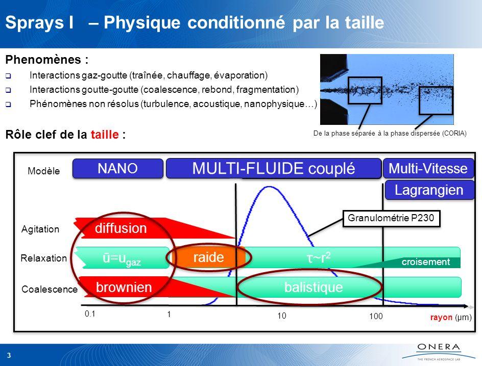 diffusion ū=u gaz brownien 3 Phenomènes : Interactions gaz-goutte (traînée, chauffage, évaporation) Interactions goutte-goutte (coalescence, rebond, f