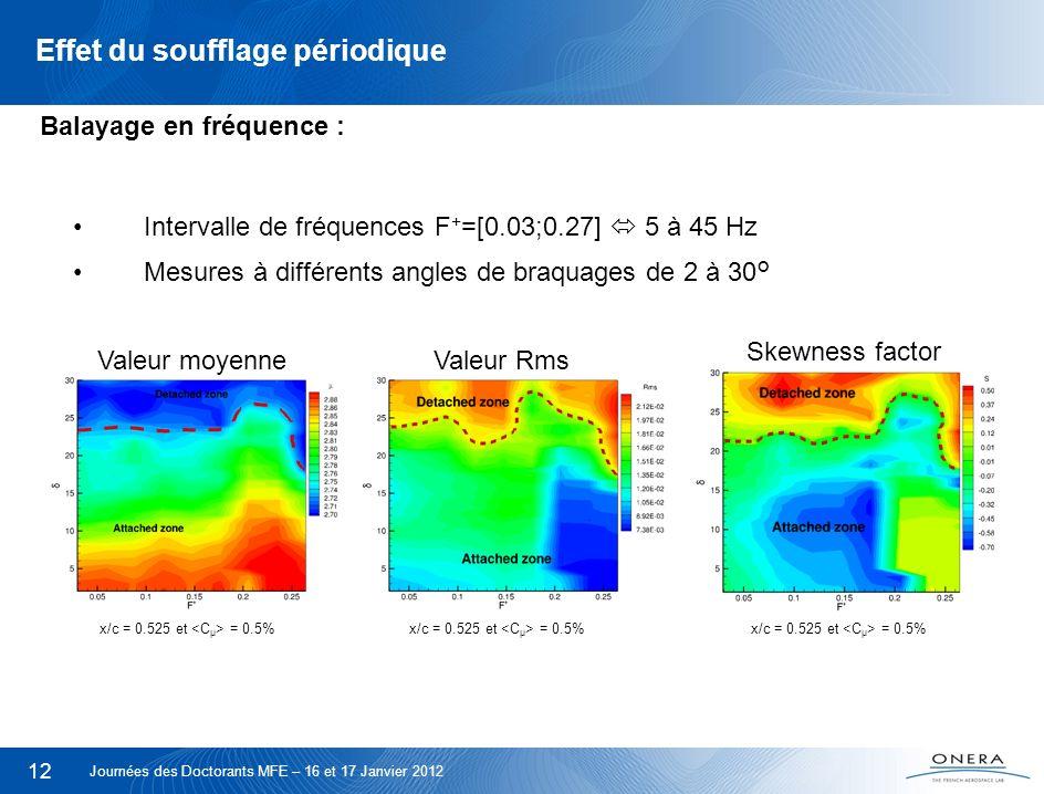 12 Effet du soufflage périodique x/c = 0.525 et = 0.5% Intervalle de fréquences F + =[0.03;0.27] 5 à 45 Hz Mesures à différents angles de braquages de